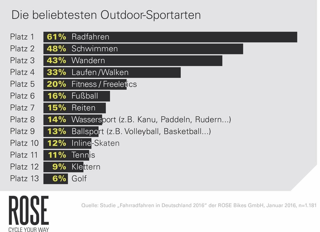 Beliebte Sportarten